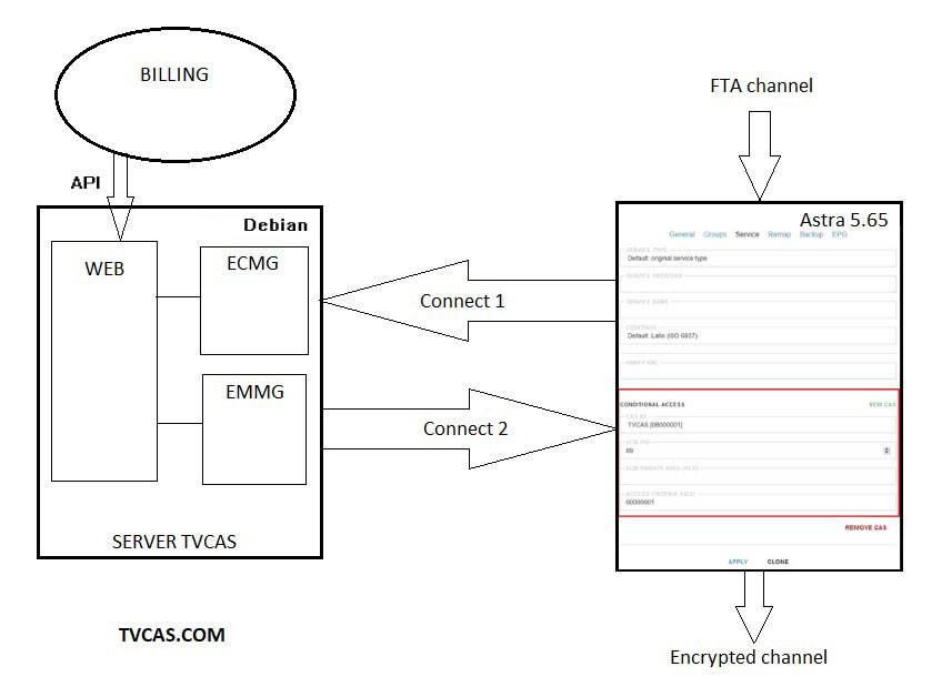 Block diagram TVCAS